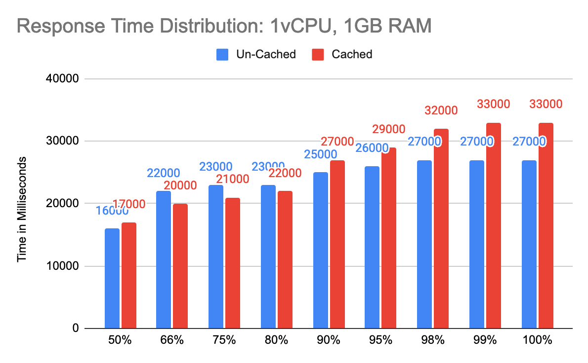 Response Time Distribution: 1vCPU, 1GB RAM