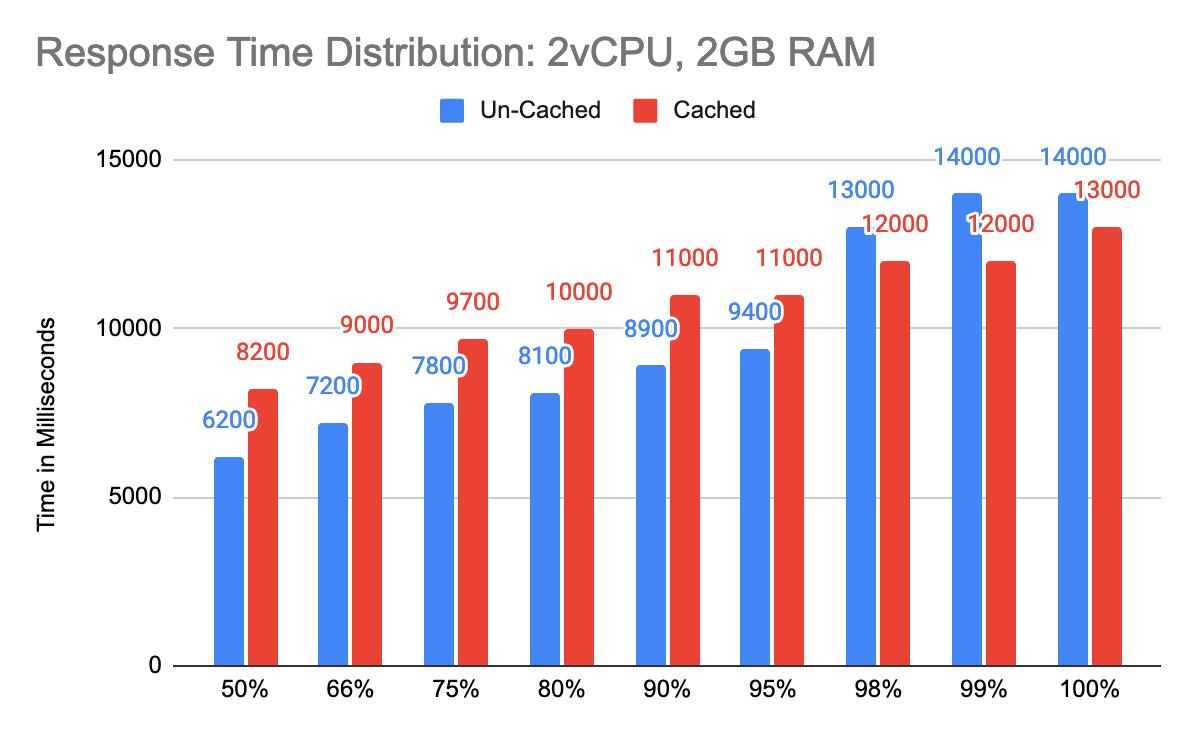 Response Time Distribution: 2vCPU, 2GB RAM
