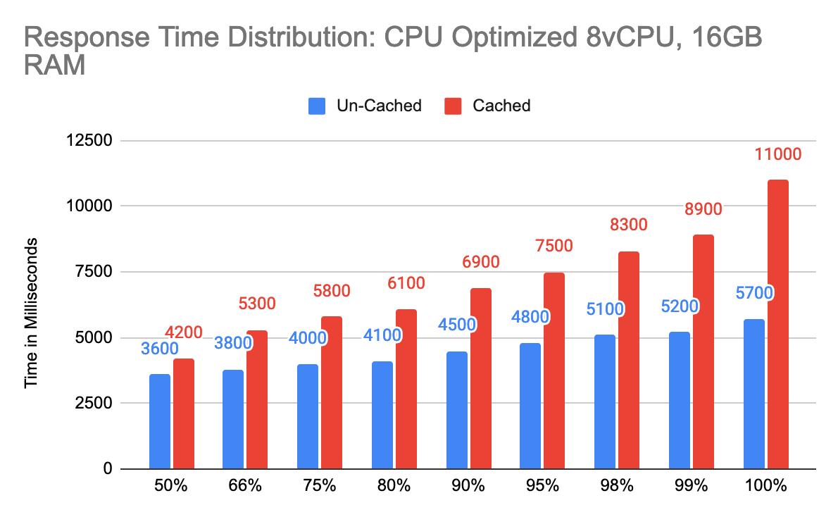 Response Time Distribution: CPU Optimized 8vCPU, 16GB RAM
