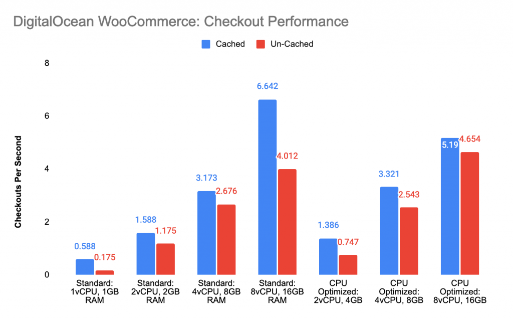 Checkouts per second across all 7 droplet types.