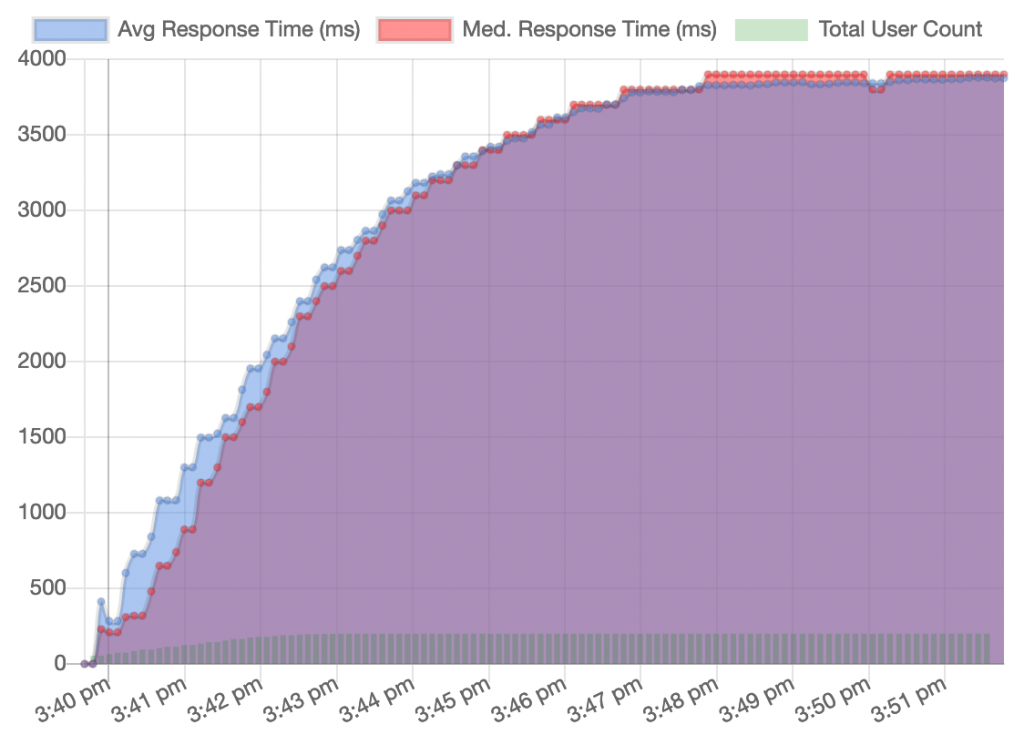 WooCommerce DigitalOcean overall average and median response time.